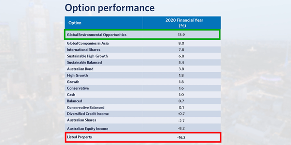 Table highlighting the option performance for the 2020 Financial Year. Topping the list is Global Environmental Opportunities with a return of 13.9%, followed by Global companies in Asia at 8.0%, International Shares at 7.8%, Sustainable High Growth at 6.8%, Sustainable Balanced 5.4%, Australian Bond at 3.8%, High Growth at 1.8%, Growth at 1.8%, Conservative at 1.6%, Cash at 1.0%, Balanced at 0.7%, Conservative Balanced, 0.1%, Diversified Credit Income, -0.7%, Australian Shares -2.7, Australian Equity Income -8.2% and Listed Property at -16.2%